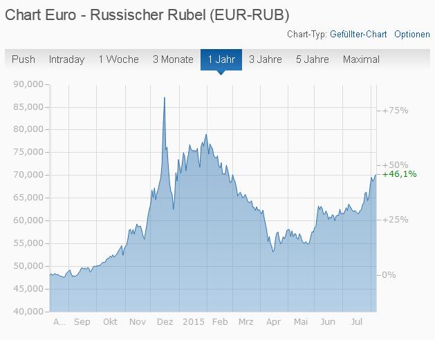Wechselkurs_Euro_Russischer_Rubel_EUR_RUB